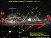 The Sun's Galactic orbit, and charge field implications. Motion-edited
