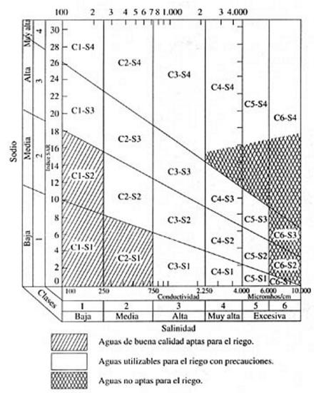 Validez de agua sondeo-pozo según análisis para riego de nueva plantación (Córdoba) Riego_SAR