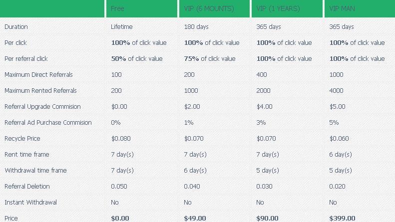 Manbux - $0.01 por clic - minimo $4.00 - Pago por Paypal, Payza, Egopay, Payeer Manbux