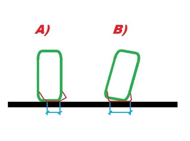 Odredjivanje nagiba tocka u odnosu na podlogu, odnosno stelovanje minusa tj plusa Nagib_tocka
