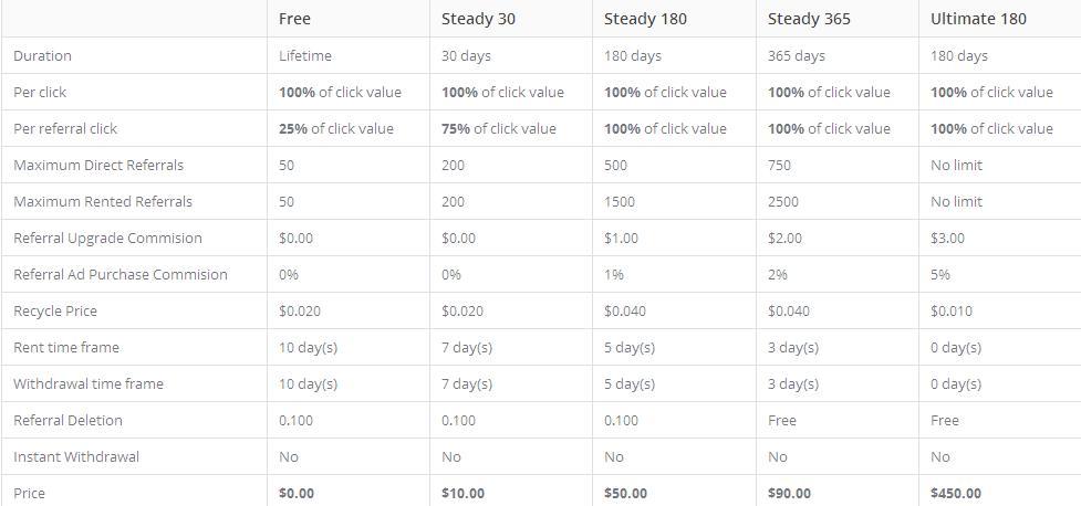 Steadybux - $0.005 por clic - minimo $2.00 - Pago por PP, EP, PZ - Mismo Admin GPTpro y MasonBux! Steadybux