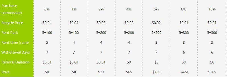 Bux999 - $0.01 por clic - minimo $5.00 - Pago por Payza, PayPal, PM, Payeer - Hermana de Bux888! Bux9992