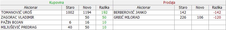 Iritel a.d. Beograd - IRTL - Page 9 06_Promene_29.11._-_12.12.2017