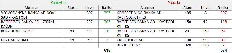 Voda Vrnjci - VDAV - Page 4 08_Promene_28.09._-_07.12.2017
