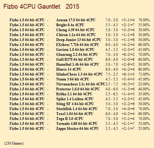 Fizbo 1.5 64-bit 4CPU Gauntlet for CCRL 40/40 Fizbo_1_5_64_bit_4_CPU_Gauntlet