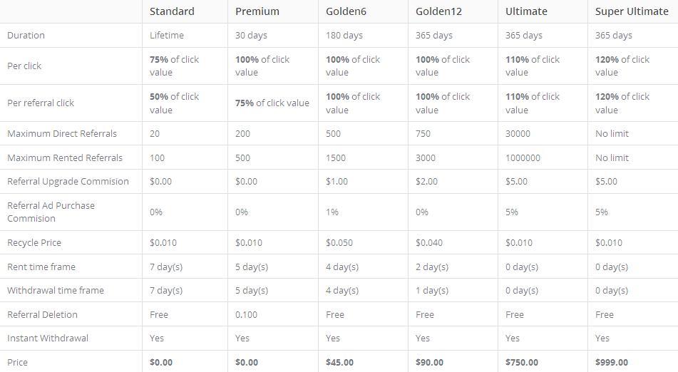 Internationalbux -  $0.01 por clic - minimo $4.00 - Pago por PP, PZ, EP, PM - PREMUM GRATIS! Internatbux
