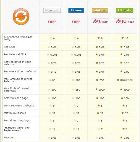 DeyAds - 0.01$ - Click referido 0.005$ - Minimo 2$ - Pagos PP, PZ,PM Zachyceno20150310151857