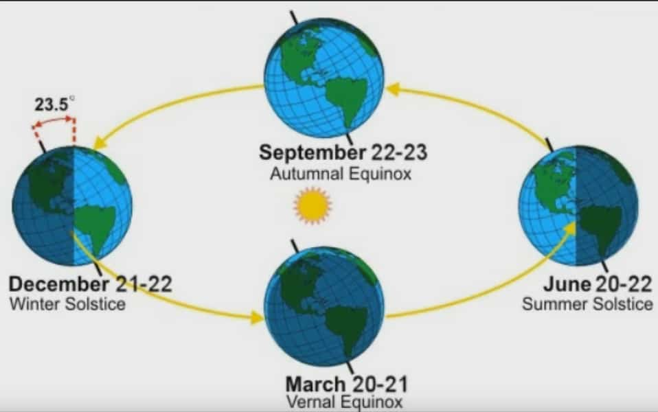 The Globe Earth Lie Solarday