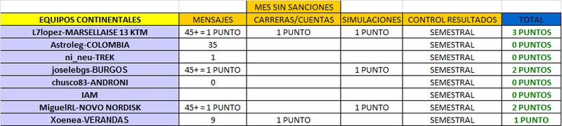 CLASIFICACIÓN CARNET MANAGER 2015 CONTINENTALES_OCTUBRE