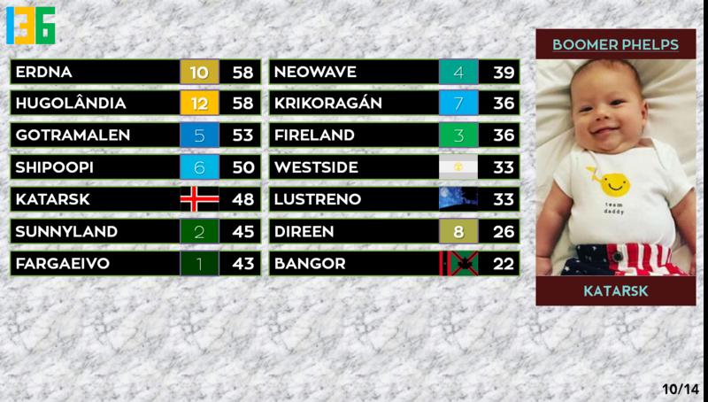 SC 136 | Resultados Sc136resultados10katarsk