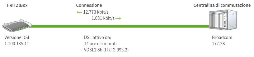 Fritz 7490 e fibra 100 Infostrada, velocità come ADSL! Fritzbox1