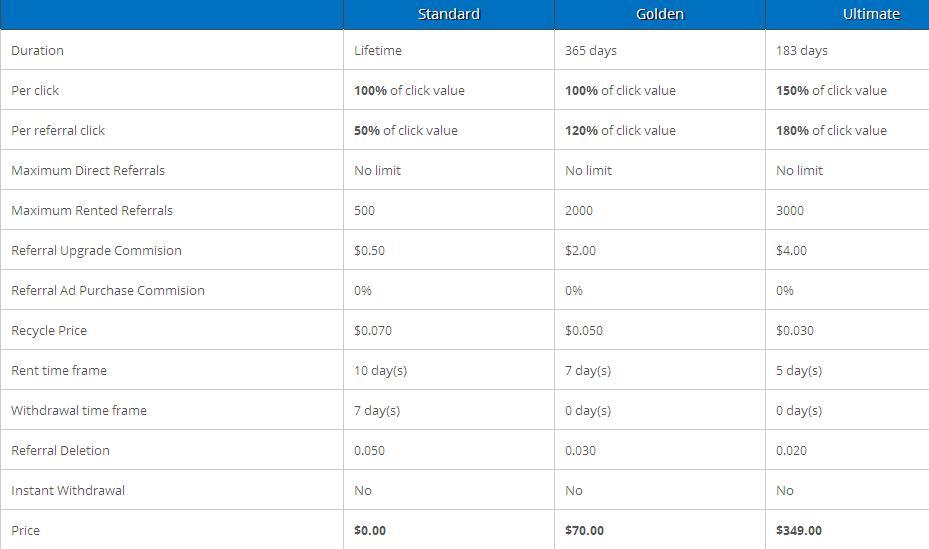 Goalclix - $0.01 por clic - minimo $2.00 - Pago por PP, PM, EP, STP, PZ Goalclix
