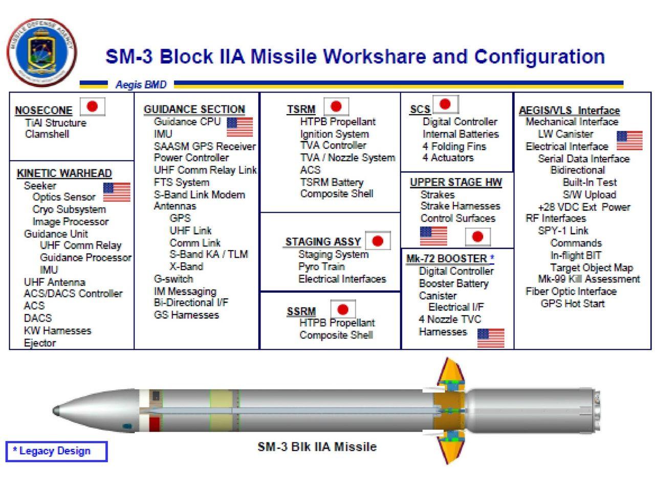 Misiles Aegis - desarrollos compartidos, pruebas, diseños y evoluciones AEGISMISSILESM3_BLKIIA_Page_1