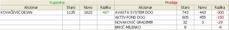 Telefonija a.d. Beograd - TLFN - Page 6 08_Promene_30_04_14_05_2012