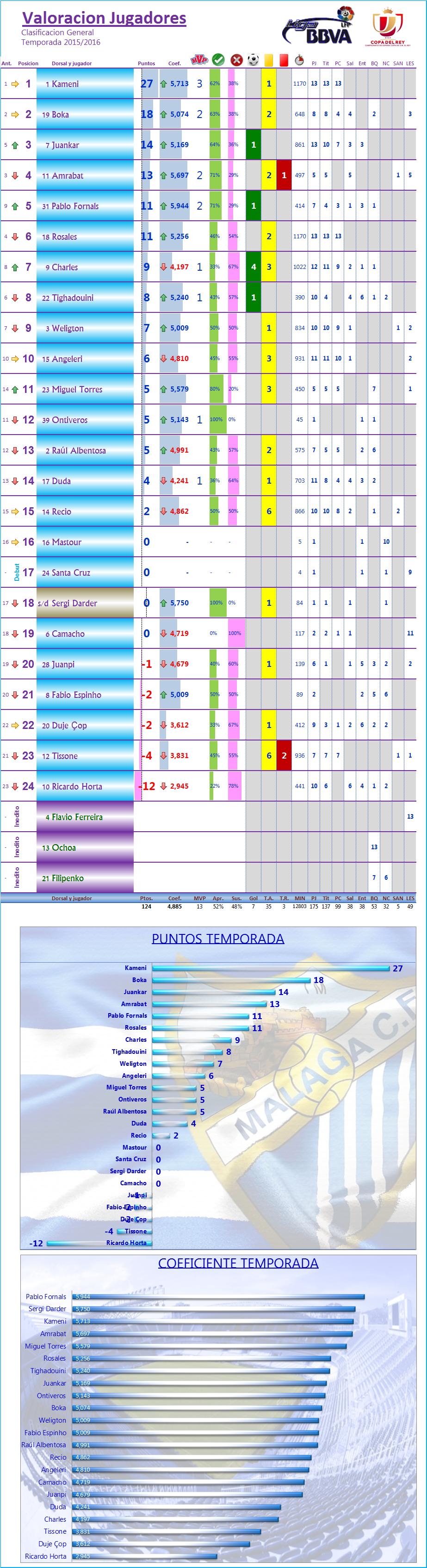 LOS MEJORES DEL MALAGA CF. Temp.2015/16: C.Rey 1/16 Ida: CD MIRANDES 2-1 MALAGA CF Los_Mdel_MCF_General