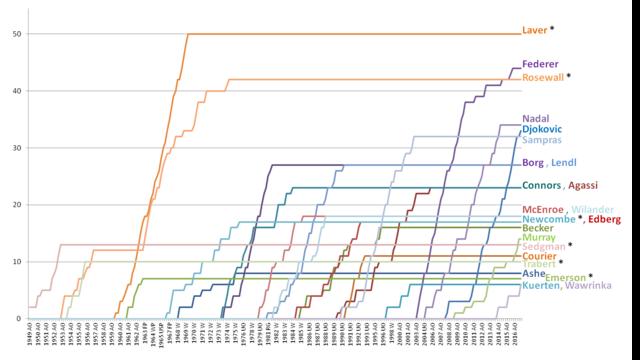 Una proposta di ranking dal dopoguerra a oggi Mytenniscareerrankings01