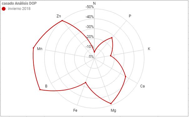Casado análisis foliar feb-2018 Arnedo (La Rioja) Casado_an_lisis_foliar