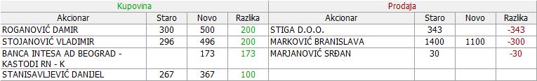 Veterinarski zavod Subotica  - VZAS - Page 30 08_Promene_20_09_28_09_2016