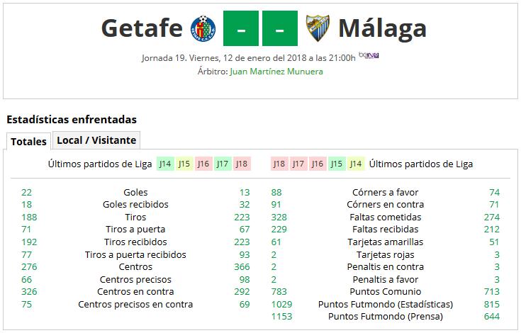 LIGA J19ª: GETAFE CF vs MALAGA CF (Vie 12 Ene 21:00 / Bein LaLiga) MCF_PARTIDO_1