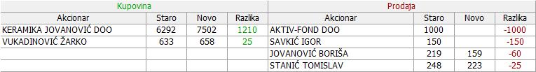 Jedinstvo Sevojno a.d. Sevojno 2. deo - JESV 01_Promene_09.02._-_15.02.2018