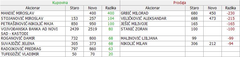 Dragan Marković u restrukturiranju a.d., Obrenovac - Page 3 10_Promene_15_05_27_05_2015