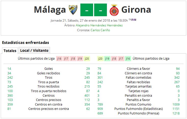 LIGA J21ª: MALAGA CF vs GIRONA FC (Sab 27/Ene 18:30 / Bein LaLiga) MCF_PARTIDO_1