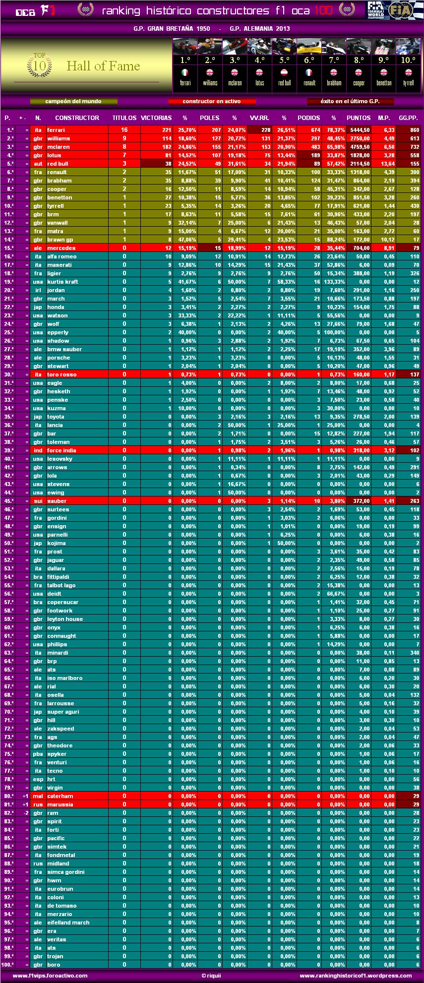 Ranking Histórico F1 (OCA 100) Oca10013alec