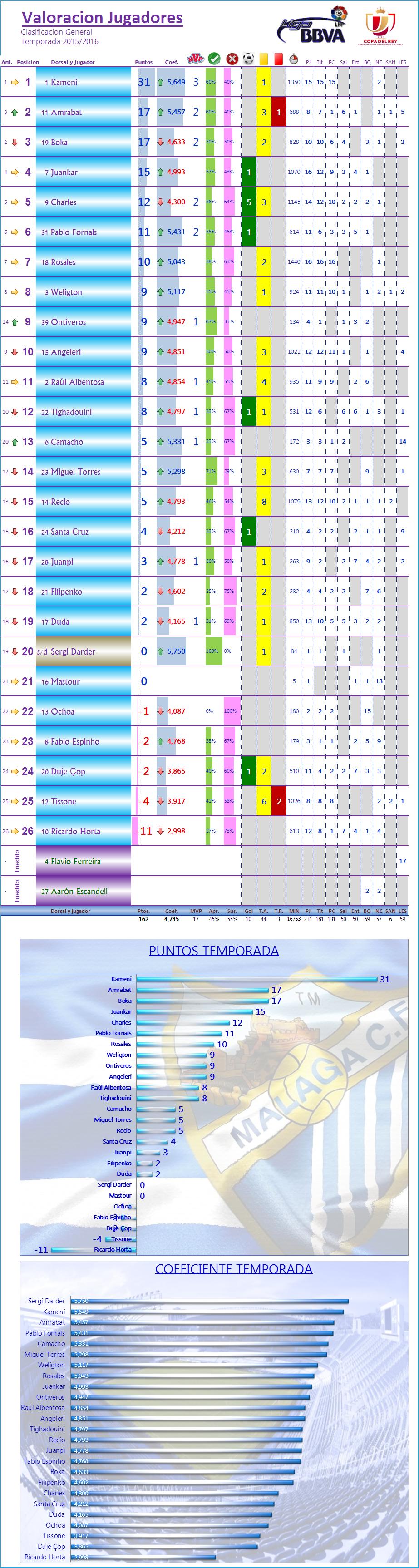 LOS MEJORES DEL MALAGA CF. Temp.2015/16: J16ª: MALAGA CF 1-0 ATLETICO DE MADRID Los_Mdel_MCF_General