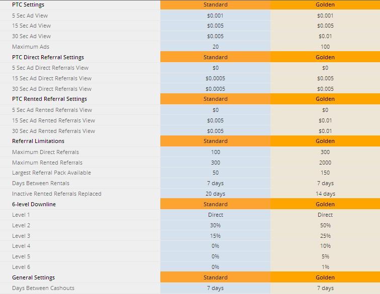 Profitmania - $0.005 por clic - minimo $2.00 - Pago por PP,PZ,OkP,EP,NET - Compañía registrada! Profitmania