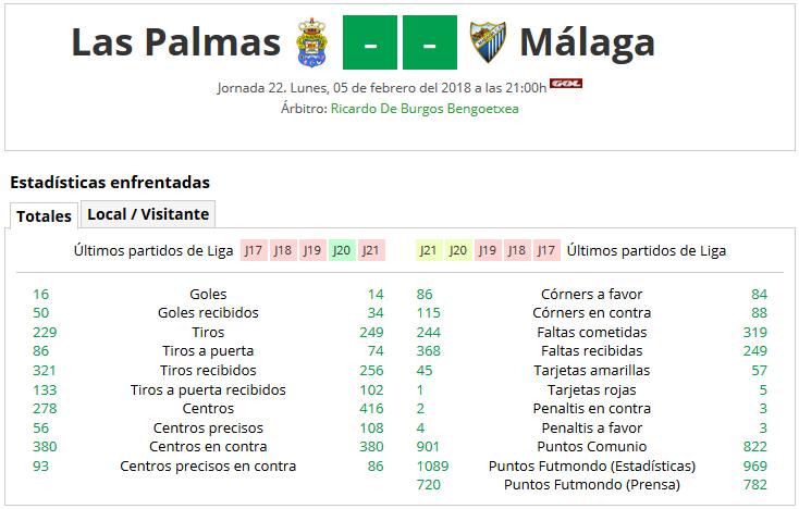 LIGA J22ª: UD LAS PALMAS vs MALAGA CF (Lun 5/Feb 21:00 / GOL TV) MCF_PARTIDO_1