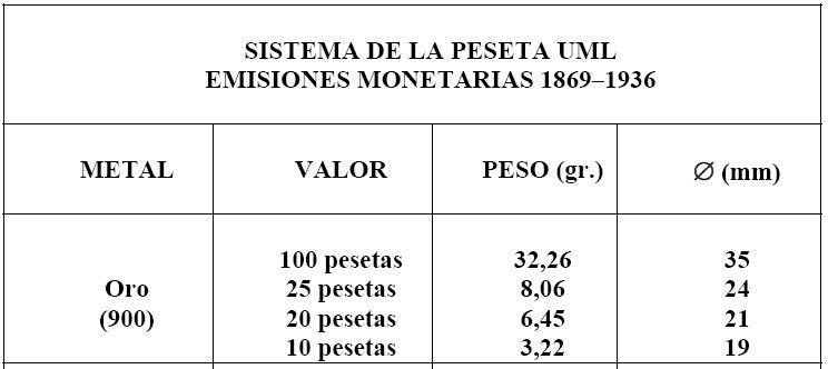 Reacuñaciones Oficiales 1962 Peso