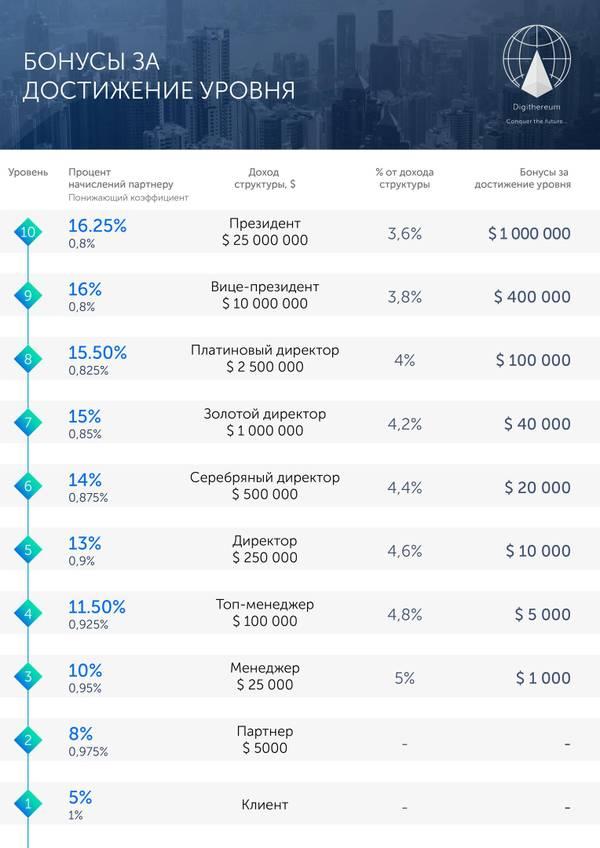 Digithereum Global - Управление криптовалютными активами WToxj