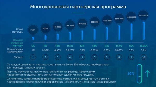Digithereum Global - Управление криптовалютными активами Gapur