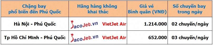 Vé máy bay Vietjet đi Phú Quốc trực tuyến uy tín tại Sacojet Gia%20ve%20may%20bay%20Vietjet%20di%20Phu%20Quoc