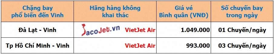 Vé máy bay Vietjet đi Vinh Online giá rẻ Gia%20ve%20may%20bay%20Vietjet%20di%20Vinh