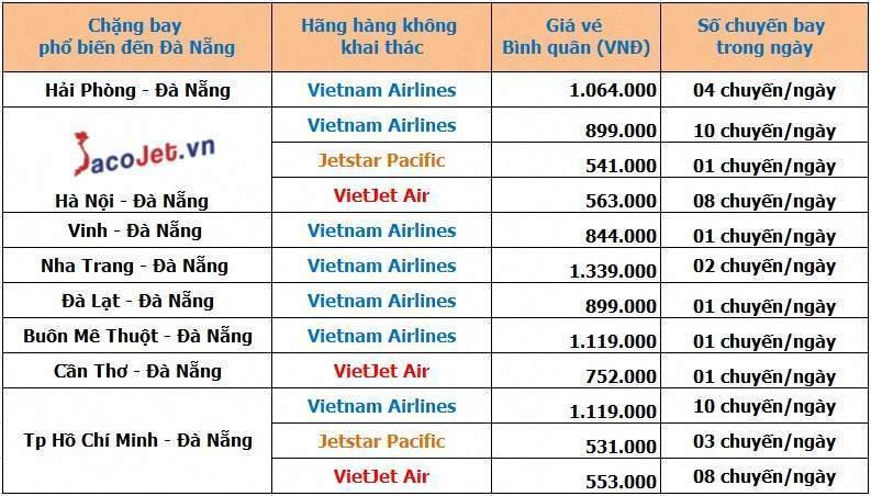 Vé máy bay đi Đà Nẵng Vietnam Airlines uy Tín tại Sacojet Gia%20ve%20may%20bay%20di%20Da%20nang
