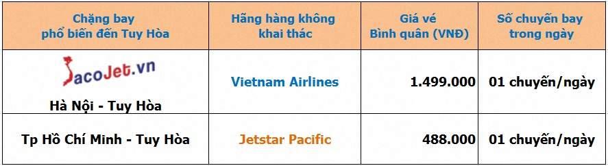Vé máy bay đi Tuy Hòa uy tín tại Sacojet Gia%20ve%20may%20bay%20di%20Tuy%20Hoa