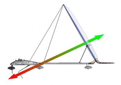 syrocco et l'aile d'eau VSR2-force-alignment