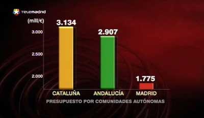 La manipulación de los medios Madrid_opina_grafico_emitido