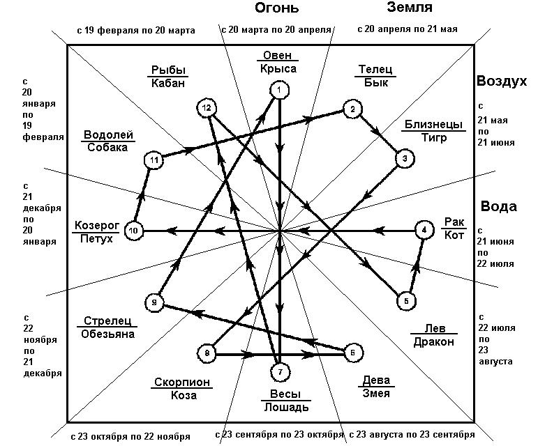 Векторное кольцо (отношения в браке) Poljarizacionnyesw-wawektornogokolxca-1