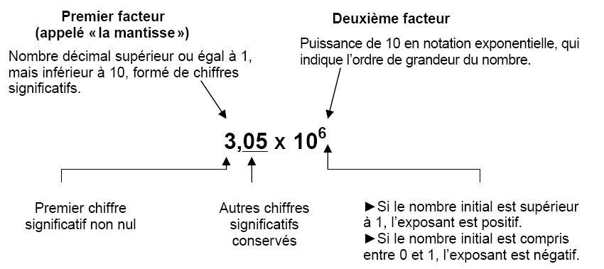 Echelle courte et échelle longue pour l'écriture des grands nombres Notation%20scientifique