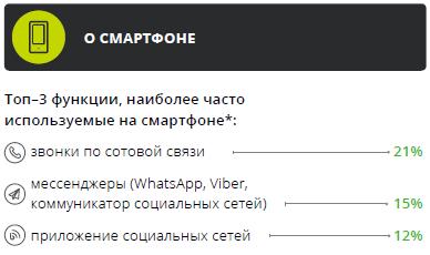Медиапотребление в России. Ключевые тенденции 03b005e0e7488e3ba454ed414042d739