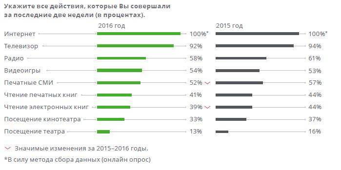 Медиапотребление в России. Ключевые тенденции 40d9b6bb9424ae016cb22dc655a8880b
