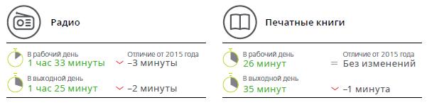 Медиапотребление в России. Ключевые тенденции 464db428d8d00429e78aac02ae32175f