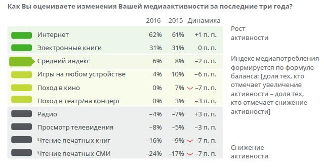 Медиапотребление в России. Ключевые тенденции 4aea8f2a5670ebf656f5e739d76e5aff