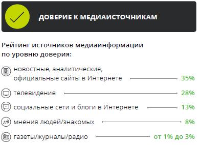 Медиапотребление в России. Ключевые тенденции 4ba3bb4803b9f4d0dfe6342a2dff2f48