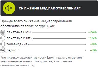 Медиапотребление в России. Ключевые тенденции Ac41336aa7c56c1cf91e7125de662725