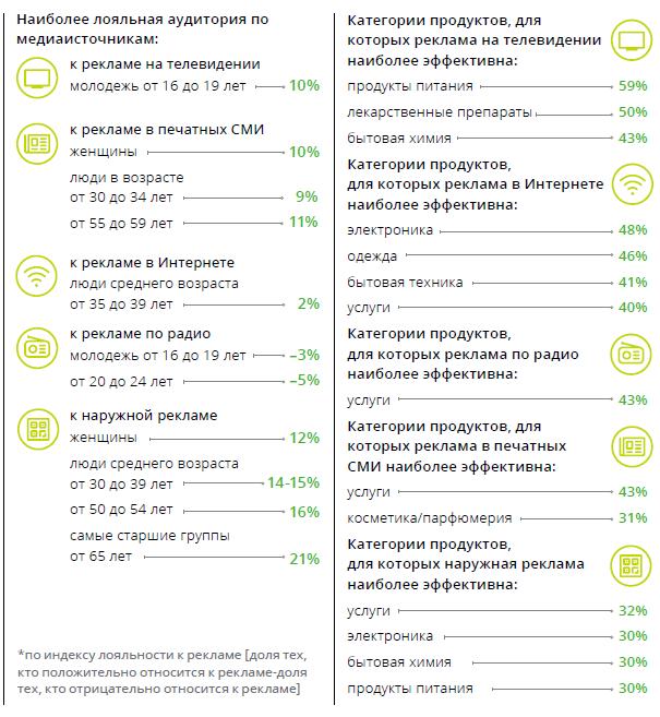 Медиапотребление в России. Ключевые тенденции B53b67a6ce01b94f51056bf6d9578e66