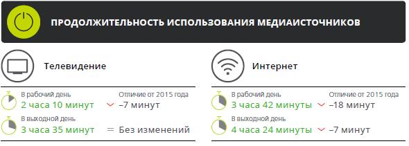 Медиапотребление в России. Ключевые тенденции C5a0e07ed572f3208de21e950c22fae3