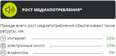 Медиапотребление в России. Ключевые тенденции Ee5de665773519f4e8203a9e6324a23a